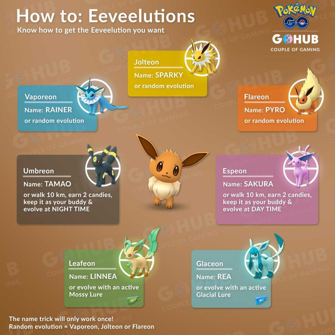 Eevee Evolution Guide: Name Tricks, Buddy and Lure ...