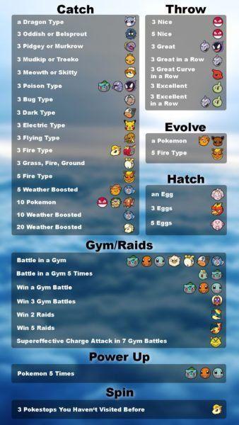Pokemon GO: Every Field Research Pokemon Encounter Reward ...