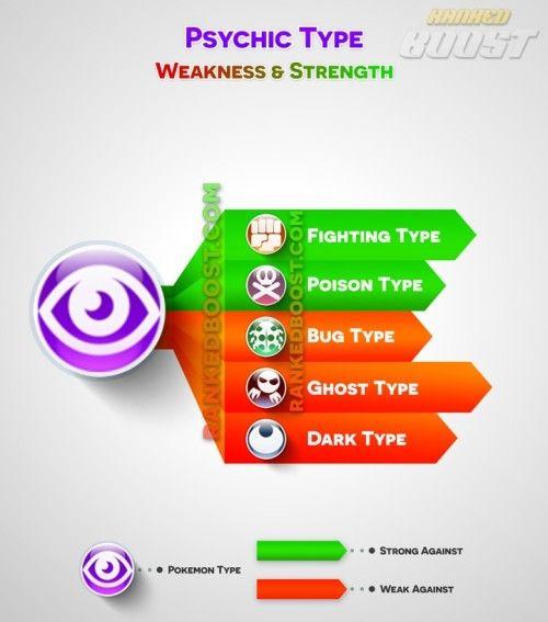 psychic type pokemon go type chart pokemon weaknesses